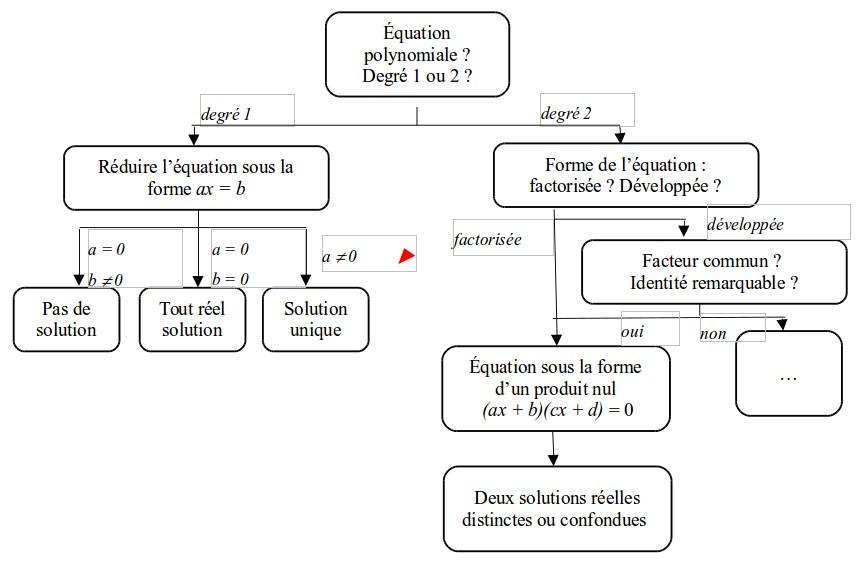 etude didactique de la reprise de l alg 232 bre par l introduction de l algorithmique au niveau de